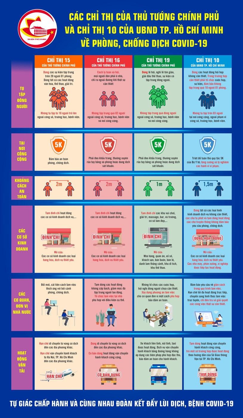 Sự khác biệt giữa Chỉ thị 15, Chỉ thị 16 của Thủ tướng Chính phủ và Chỉ thị 10 của UBND TPHCM - Ảnh 1