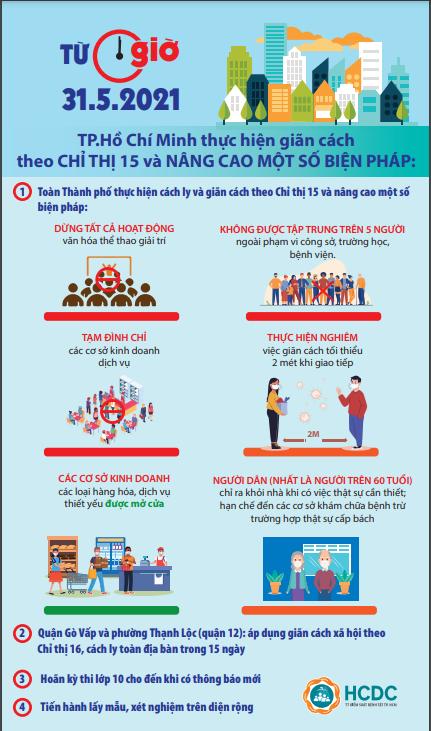 TPHCM thực hiện giãn cách theo Chỉ thị 15 và nâng cao một số biện pháp - Ảnh 1