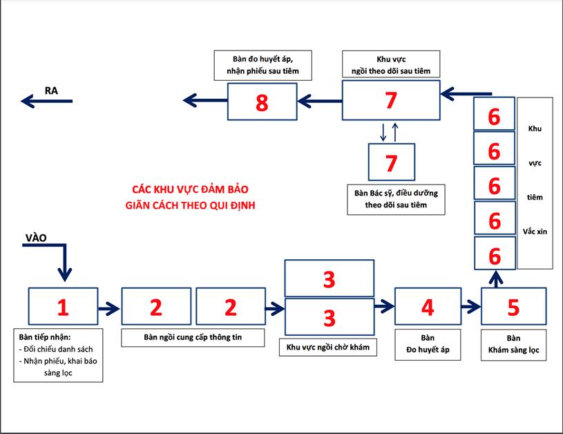 Hướng dẫn tổ chức Điểm tiêm vaccine COVID-19 - Ảnh 1