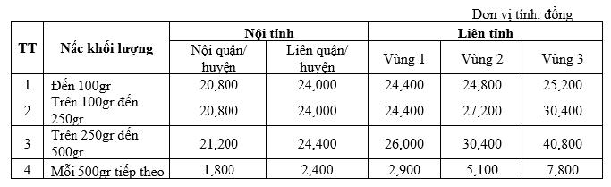 Mức giá cước ưu đãi thông qua dịch vụ BCCI của Bưu điện