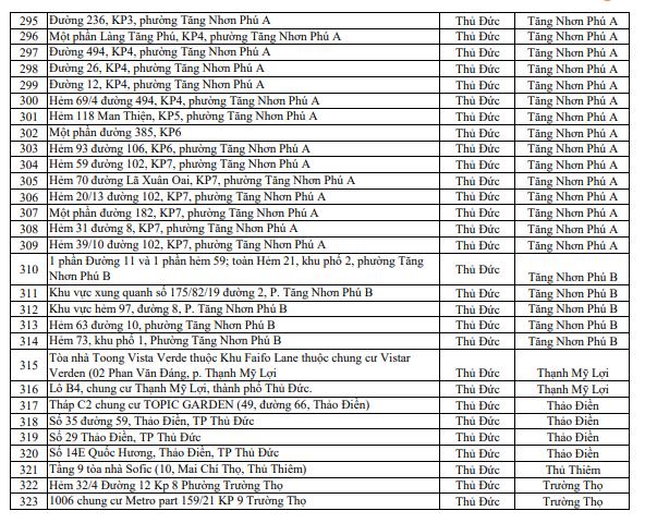 Danh sách các điểm phong tỏa tại TPHCM (cập nhật 18 giờ, ngày 09/6/2021) - Ảnh 7