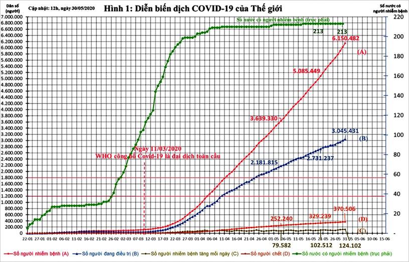 Diễn biến dịch Covid-19 trên thế giới và kiến nghị 09 nhóm giải pháp phục hồi kinh tế Việt Nam - Ảnh 5