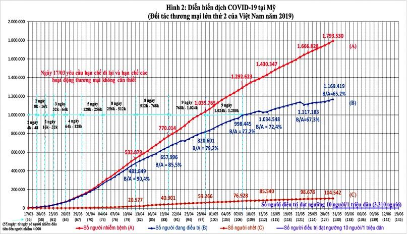 Diễn biến dịch Covid-19 trên thế giới và kiến nghị 09 nhóm giải pháp phục hồi kinh tế Việt Nam - Ảnh 6