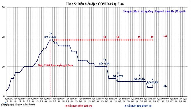 Diễn biến dịch Covid-19 trên thế giới và kiến nghị 09 nhóm giải pháp phục hồi kinh tế Việt Nam - Ảnh 9