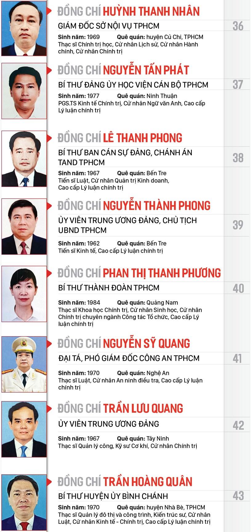 Danh sách Ban Chấp hành Đảng bộ TPHCM khóa XI - Ảnh 6